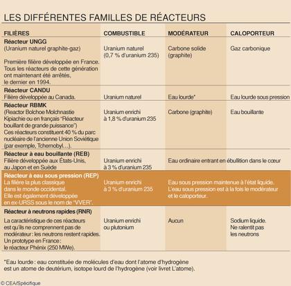 Les différentes familles de réacteurs - illustration 1