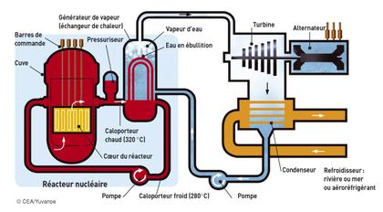 Réacteur à eau sous pression - illustration 1