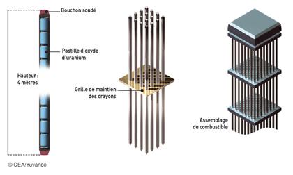 La préparation des assemblages de combustible - illustration 1