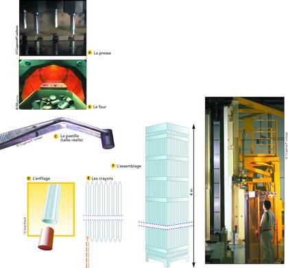 Fabrication des pastilles de combustibles et assemblage - illustration 1