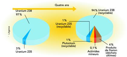 Les combustibles nucléaires Uox et Mox - illustration 1