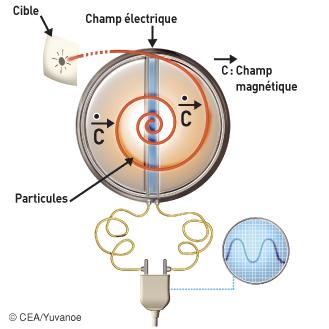 Principe du fonctionnement d'un cyclotron - illustration 1