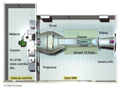 Schéma d'une salle IRM - illustration 1