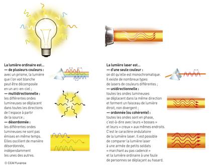 Comparaison de la lumière ordinaire et de la lumière laser - illustration 1