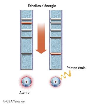 Désexcitation spontanée d'un atome - illustration 1