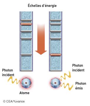 Désexcitation d'un atome par émission stimulée - illustration 1