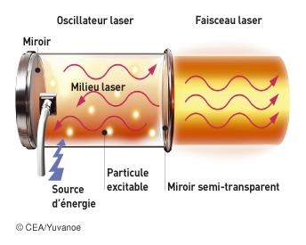 Oscillateur laser - illustration 1