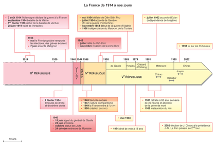 La France de 1914 à nos jours - illustration 1