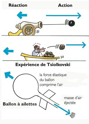 Le principe d'action-réaction - illustration 1