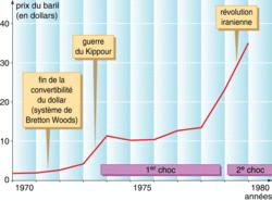 Les crises pétrolières des années 1970 (1) - illustration 2