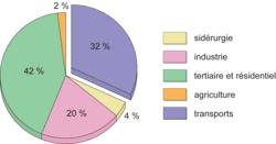 Consommation énergétique par secteur d'activité dans l'économie française en 2003