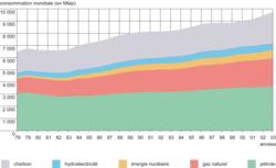 L'évolution de la consommation mondiale d'énergie (1978-2003)