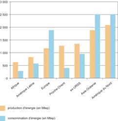 La production et la consommation d'énergie dans le monde (2001)
