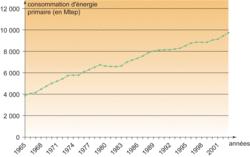 L'évolution de la consommation d'énergie primaire totale dans le monde