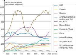 L'évolution des productions de pétrole dans le monde