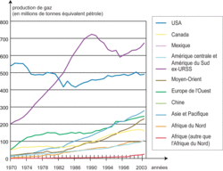 L'évolution des productions de gaz dans le monde