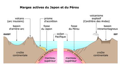 Les marges actives du Japon et du Pérou - illustration 1