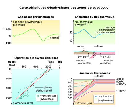 Les caractéristiques géophysiques des zones de subduction - illustration 1