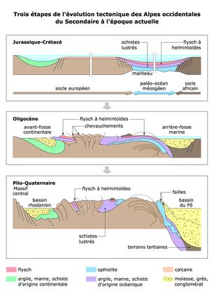 Les étapes de l'évolution tectonique des Alpes occidentales - illustration 1