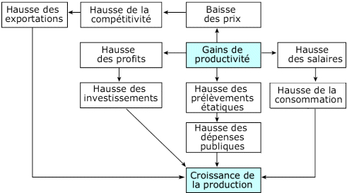 organisation du travail et croissance dissertation