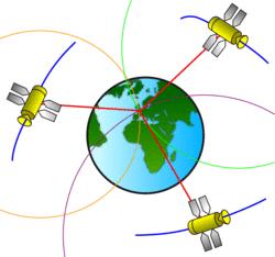 Problme avec un temps pour dtecter les satellites trs