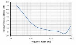 Seuil d'audibilité humaine en fonction de la fréquence