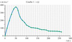 Courbe 1 : évolution temporelle de la vitesse v de Félix Baumgartner, dans le référentiel terrestre, jusqu'à l'ouverture du parachute