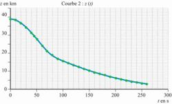 Courbe 2 : évolution temporelle de l'altitude z par rapport au sol de Félix Baumgartner, jusqu'à l'ouverture du parachute