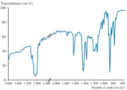 Spectre infrarouge de l'huile essentielle obtenue à partir des écorces d'orange
