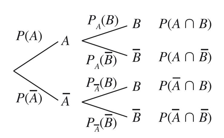 image t s mat09i01 probabilit s conditionnelles r viser le cours math matiques terminale. Black Bedroom Furniture Sets. Home Design Ideas