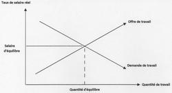 Comment s'articulent marché du travail et gestion de l'emploi ? - illustration 1
