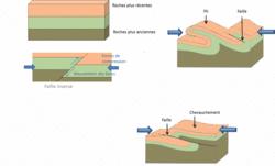 La caractérisation du domaine continental : lithosphère continentale, reliefs et épaisseur crustale - illustration 3