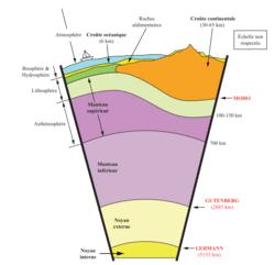 La caractérisation du domaine continental : lithosphère continentale, reliefs et épaisseur crustale - illustration 1