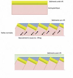 La convergence lithosphérique : contexte de la formation des chaînes de montagnes - illustration 2