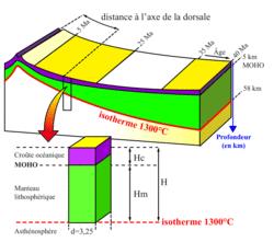 La convergence lithosphérique : contexte de la formation des chaînes de montagnes - illustration 4