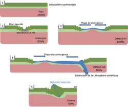 La convergence lithosphérique : contexte de la formation des chaînes de montagnes - illustration 7