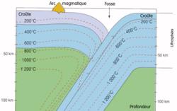 Le magmatisme en zone de subduction : une production de nouveaux matériaux continentaux - illustration 2