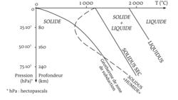 Le magmatisme en zone de subduction : une production de nouveaux matériaux continentaux - illustration 1