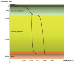 Géothermie et propriétés thermiques de la Terre - illustration 2