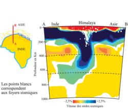 Tomographie sismique et foyers sismiques selon une coupe nord-sud au niveau de l'Himalaya