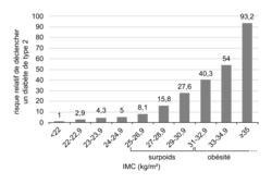Relation entre l'IMC et le risque de diabète de type 2