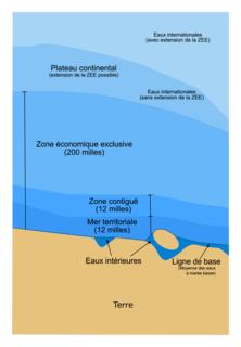 Les zones du droit maritime