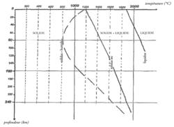 Conditions de la fusion des péridotites dans une zone de subduction