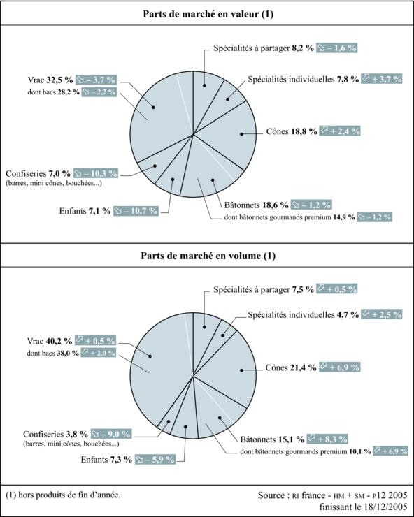 L Analyse Du Marche Des Glaces Travailler Sur Des Sujets Du Bac