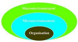 Quelles sont les composantes du diagnostic stratégique ? - illustration 1