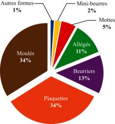 Part de marché en valeur par segment (2015)
