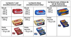 La gamme du beurre Paysan Breton